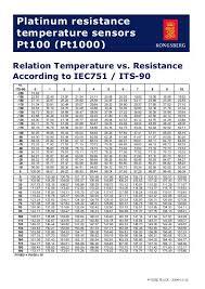 Pt100 Temp Resistance Chart Bedowntowndaytona Com