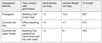 Microgreen Growing Chart 6 Ways To Grow Better Microgreens Upstart University