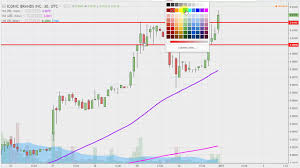 Icnb Stock Chart Technical Analysis For 12 30 16