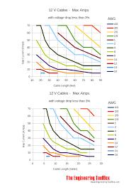 print 12v cable length diagram