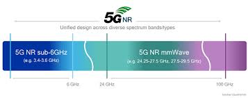 What Are 5g Frequency Bands Rf Page