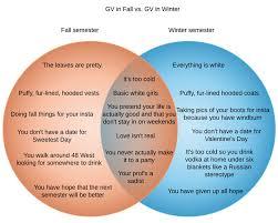 Compare And Contrast Venn Diagram Venn Diagram Gvsu Campus In The Fall Vs Winter