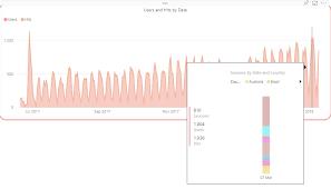 Kpi Chart By Akvelon Bi Roundup Power Bi March Desktop Update Share Content