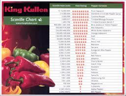 Pepper Btu Chart Bedowntowndaytona Com