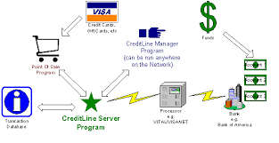 Flow Chart Of Payment Process File Creditline Flow Chart Gif Payment Processing Software