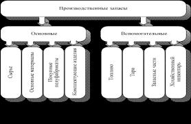 Федосова Т В Бухгалтерский учет Понятие производственных запасов  Основные особенности учета производственных запасов