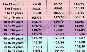 Healthy Blood Pressure Chart Blood Pressure Chart And 13 Keys To Healthy Blood Pressure Bp