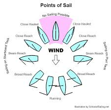 Points Of Sail Chart Points Of Sail Diagram In 2019 Sailing Terms Sailing