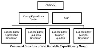 Air Operations Center Organizational Chart Air Expeditionary Group Aeg