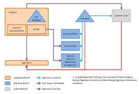 Dominion Energy Organizational Chart United States Of America 2014