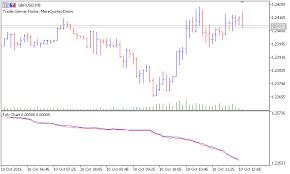 Value Chart Indicator Mt5 Free Download Of The Tick Chart Indicator By