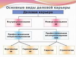 Дипломная работа Управление деловой карьерой и служебно  Совершенствование деловой карьеры персонала диплом