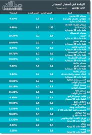 اليوم.. تونس تطبق قرار زيادة أسعار السجائر - معلومات مباشر