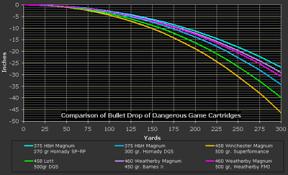 Weatherby Magnum Ballistics Chart 460 Weatherby Magnum Wikipedia