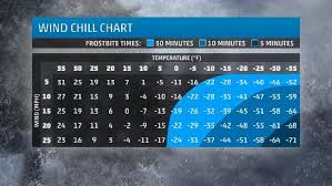 Hypothermia Time Chart What Does Wind Chill Really Mean And What Are Its Dangers