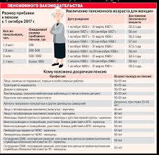 Реформа века почем пенсии для украинцев ИА Одесса медиа  пенсионная реформа