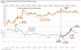 The Altcoin Correction Index Gives An Alternative View Of