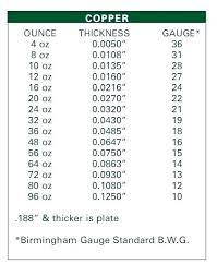 Metal Roof Gauge Thickness Chart Metal Roofing Gauges Dipul Com Co