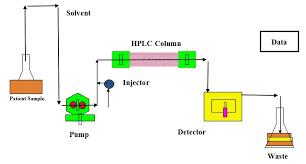 Hplc Principle High Performance Liquid Chromatography Hplc Thyrocare