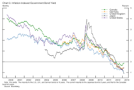 Federal Reserve Board Long Term Interest Rates