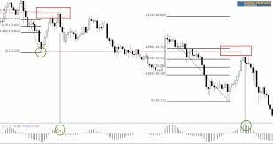 Simple Daily Chart Swing Trading System For Forex And Other