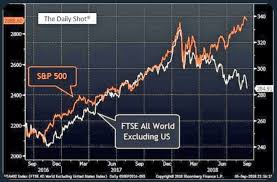 International Stock Index Chart How The Trade War Is Killing International Stocks In One Chart