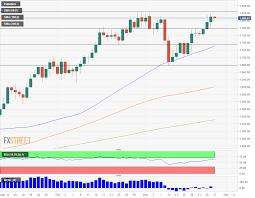 Bullish Sentiment Chart Palladium Price News And Forecast Xpd Usd Corrects Amid