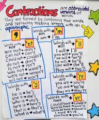 Contraction Chart Grammar Contractions Anchor Chart