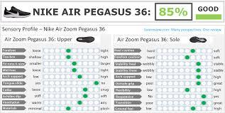 Nike Air Zoom Pegasus 36 Review Solereview