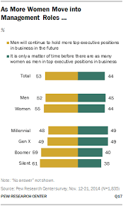obstacles to female leadership pew research center as more women move into management roles