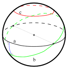 parallel planes symbol. on the sphere there is no such thing as a parallel line. line great circle, equivalent of straight in spherical geometry. planes symbol