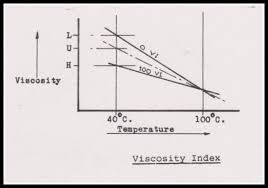 Iso Vg 68 Viscosity Chart The Ultimate Guide To Engine Oil Viscosity Best Synthetic