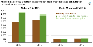 Rocky Mountain Oils Comparison Chart Midwest Rocky Mountain Regions Production Of