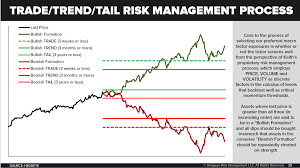 Chart Of The Day Our Trade Trend Tail Risk Management Process