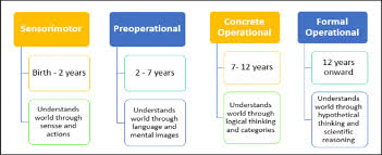 Piaget S Stages Of Cognitive Development Chart Piagets Theory Of Cognitive Development Download