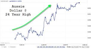 Aussie Dollar Chart Aussie Dollar 24 Year Record High Financial News