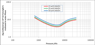 A Simple Model For Estimation Of Methanol Loss To Vapor