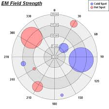 Highcharts Polar Chart Is It Possible To Create A Bubble Polar Chart With