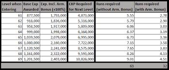 Ffxiv Xp Chart Heaven On High Exp Runs Required Per Level Ffxiv