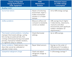 Studies Show Hvac System Maintenance Saves Energy