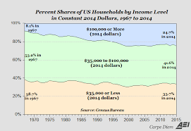 Middle Class Shrinking Chart The Middle Class Is Shrinking But Heres Why