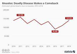 Chart Measles Deadly Disease Makes A Comeback Statista