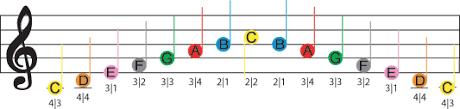 Violin Finger Pattern Chart For Flat Key Signatures Fretless Finger Guides First Position Violin Fingering