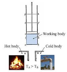 Thermodynamics - Wikipedia