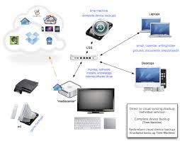 the ideal home network for backup, automation & saving $2340 how to setup a network switch and router at Home Network Setup Diagram