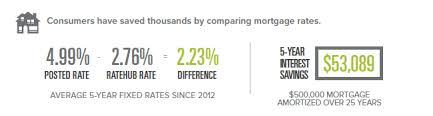 Shop Mortgage Rates And Save More Than 53 000