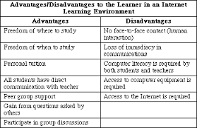 advantages and disadvantages of internet in education internet an error occurred
