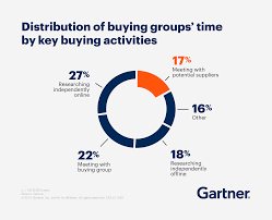 Gartner Chart 2019 The New B2b Buying Process