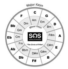 Sos Modern Music Theory Course Tutor Explains Key Modulation