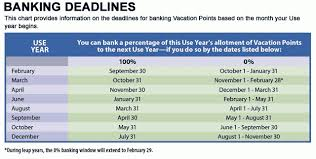 Disney Point Chart 2015 Understanding The Dvc Use Year Dvcinfo